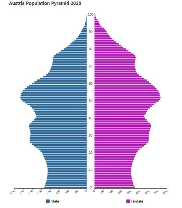 Austria Population Pyramid 2020