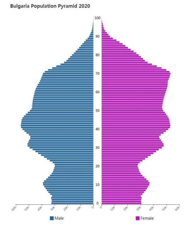 Bulgaria Population Pyramid 2020