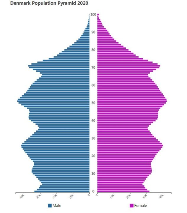 Denmark Population Pyramid 2020