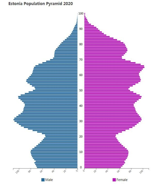 Estonia Population Pyramid 2020