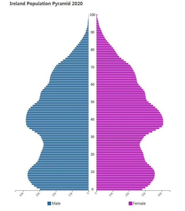 Ireland Population Pyramid 2020