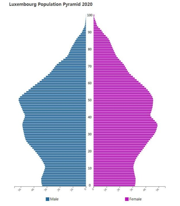 Luxembourg Population Pyramid 2020