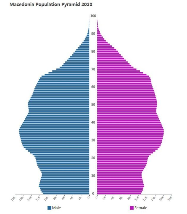 Macedonia Population Pyramid 2020