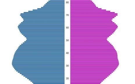 Malta Population Pyramid 2020