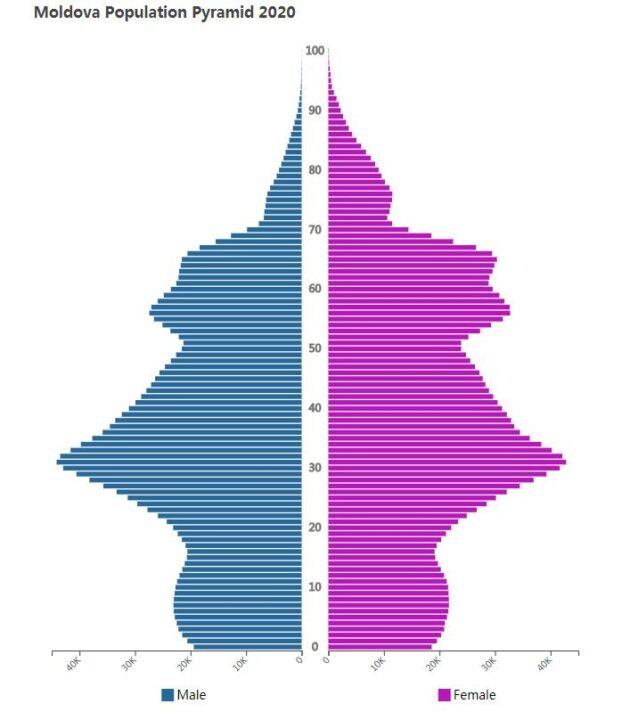 Moldova Population Pyramid 2020