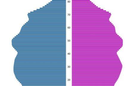 Norway Population Pyramid 2020