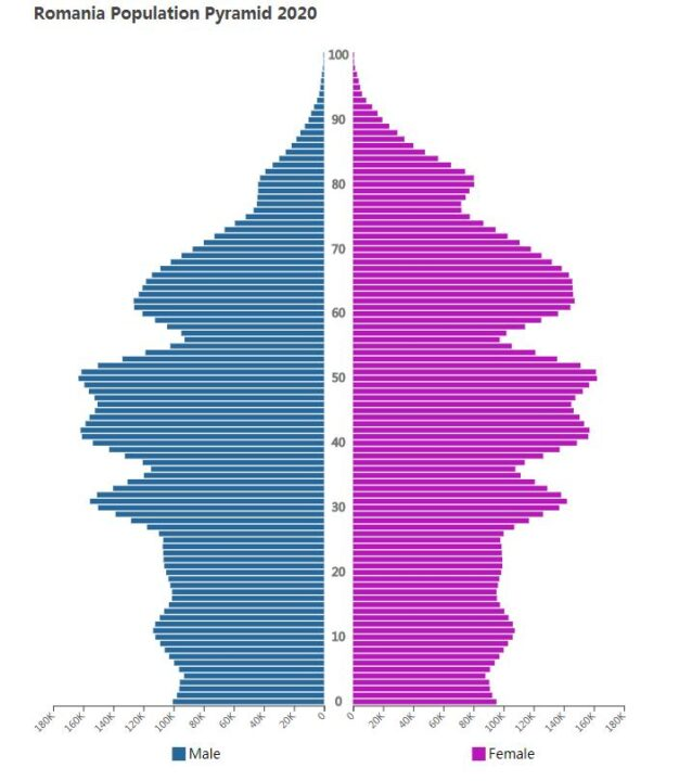 Romania Population Pyramid 2020