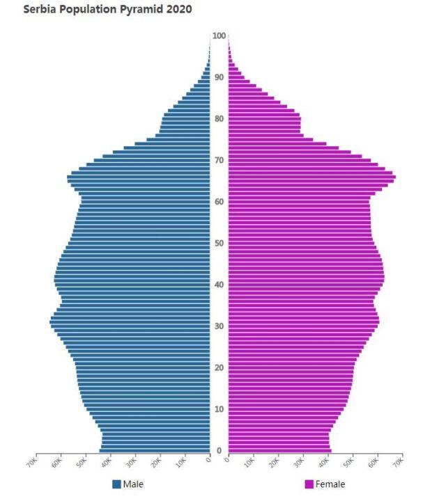 Serbia Population Pyramid 2020