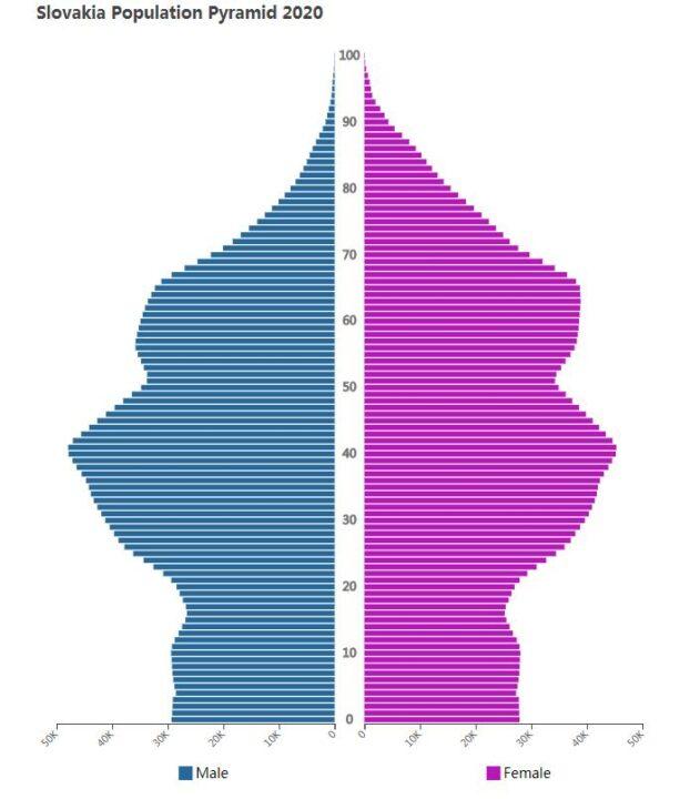 Slovakia Population Pyramid 2020