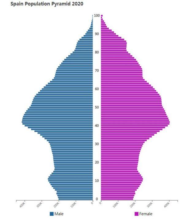 Spain Population Pyramid 2020