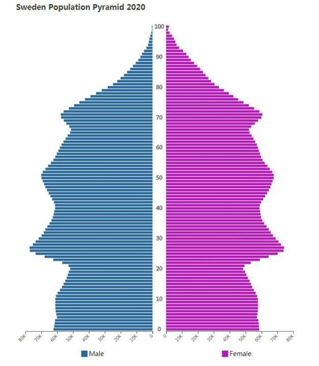 Sweden Population Pyramid 2020