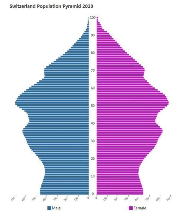 Switzerland Population Pyramid 2020