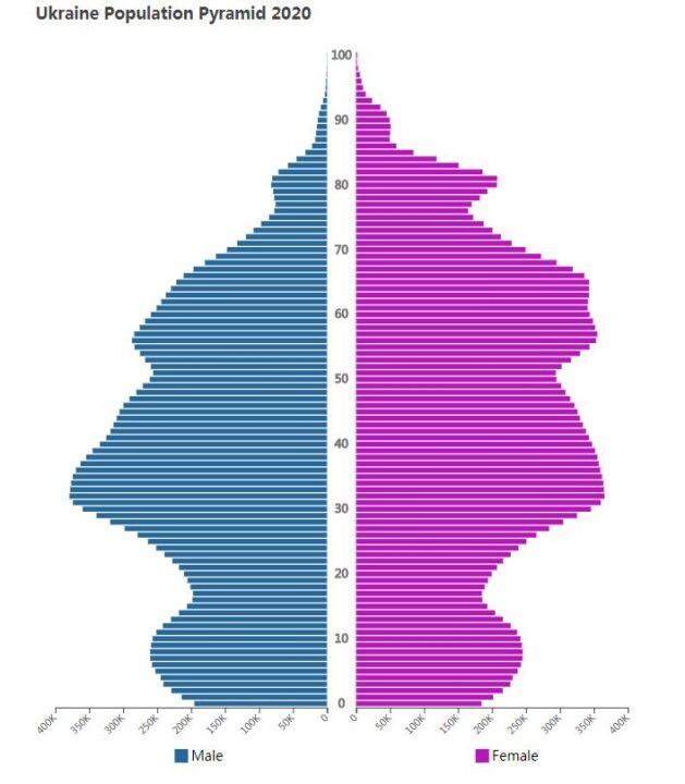 Ukraine Population Pyramid 2020